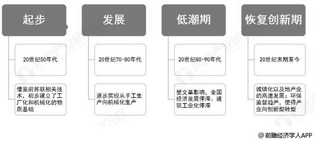 我国装配式建筑行业发展历程分析情况