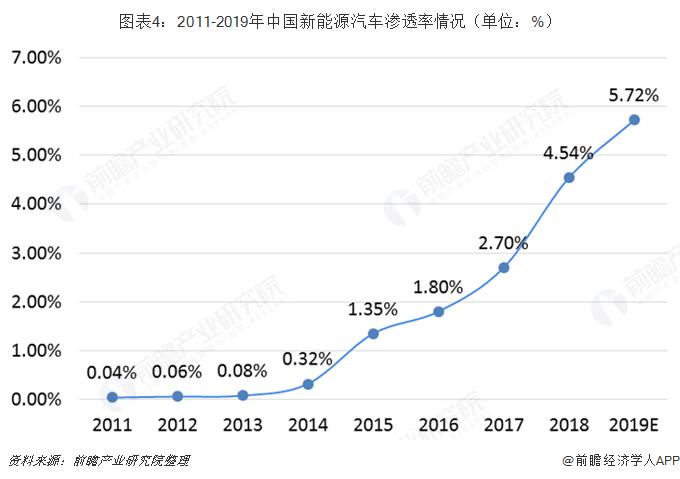 图表4:2011-2019年中国新能源汽车渗透率情况(单位:%)