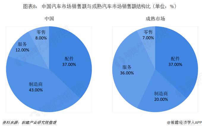 图表8: 中国汽车市场销售额与成熟汽车市场销售额结构比(单位:%)