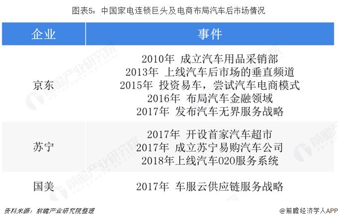 图表5:中国?#19994;?#36830;锁巨头及电商布局汽车后市场情况