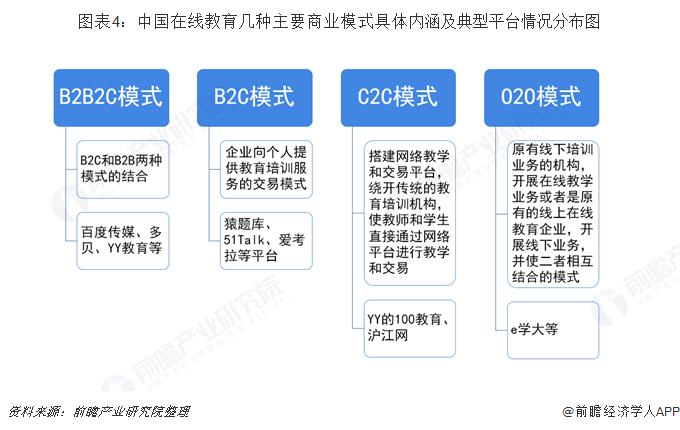 图表4:中国在线教育几种主要商业模式具体内涵及典型平台情况分布图