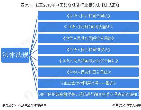 图表1:截至2018年中国融资租赁行业相关法律法规汇总