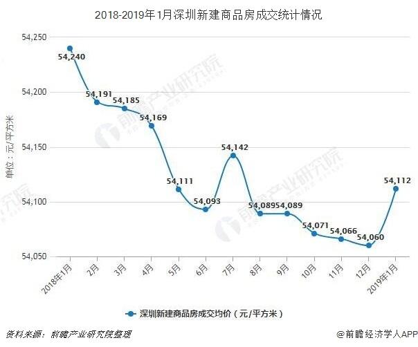 2018-2019年1月深圳新建商品房成交统计情况