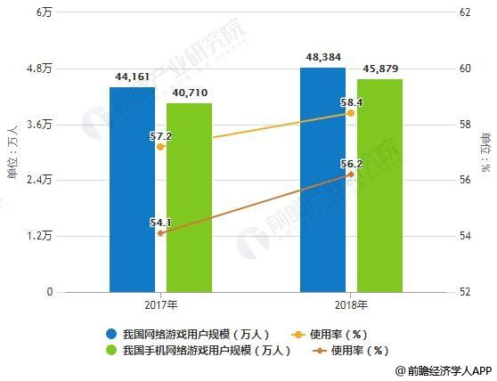 2017-2018年我国网络游戏、手机网络游戏用户规模及使用率统计情况