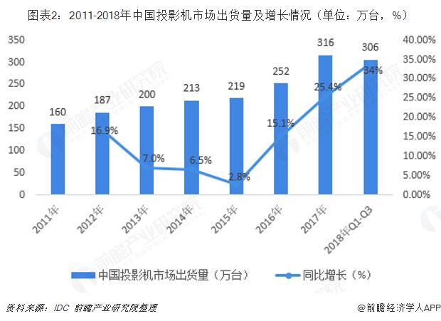 图表2:2011-2018年中国投影机市场出货量及增长情况(单位:万台,%)