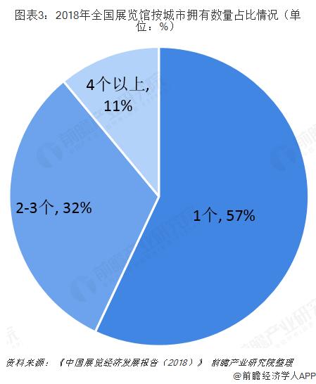 图表3:2018年全国展览馆按城市拥有数量占比情况(单位:%)