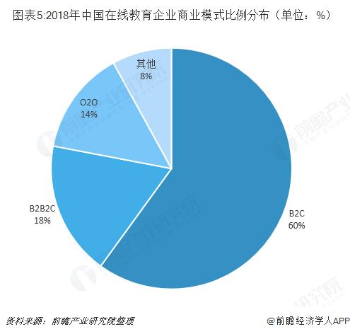 图表5:2018年中国在线教育企业商业模式比例分布(单位:%)
