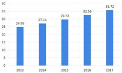 2018年<em>律师事务所</em>行业市场格局与发展趋势 律所数量增速超从业者数量增速,人才聚集在发达省市【组图】