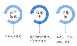 2018年石墨烯行业市场应用现状与发展前景分析 储能和复合<em>材料</em>领域应用前景大好【组图】