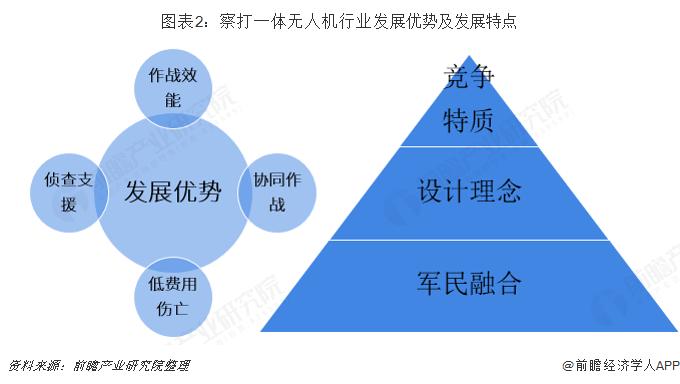 图表2:察打一体无人机行业发展优势及发展特点