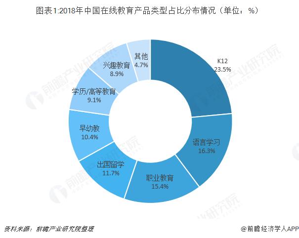 图表1:2018年中国在线教育产品类型占比分布情况(单位:%)
