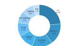 2018年中国在线教育市场竞争分析与发展趋势 K12、语言学习和职业教育竞争激烈【组图】