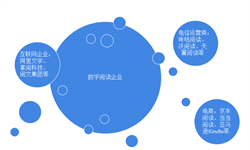 2018年中国数字阅读市场竞争格局及发展趋势 掌阅日均活跃用户数最多【组图】