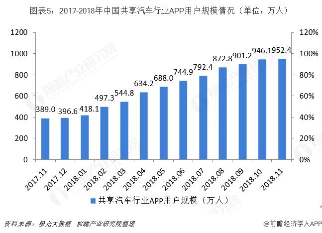 图表5:2017-2018年中国共享汽车行业APP用户规模情况(单位?#21644;?#20154;)
