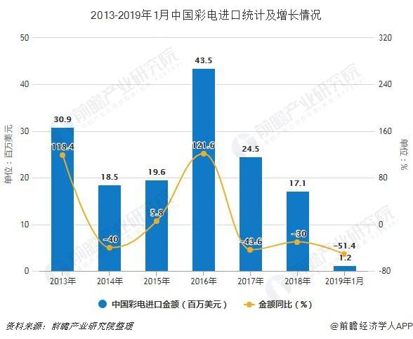 2013-2019年1月中国彩电进口统计及增长情况