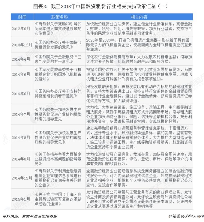 图表3:截至2018年中国融资租赁行业相关扶持政策汇总(一)