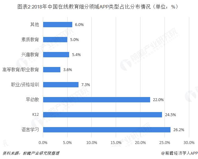 图表2:2018年中国在线教育细分领域APP类型占比分布情况(单位:%)