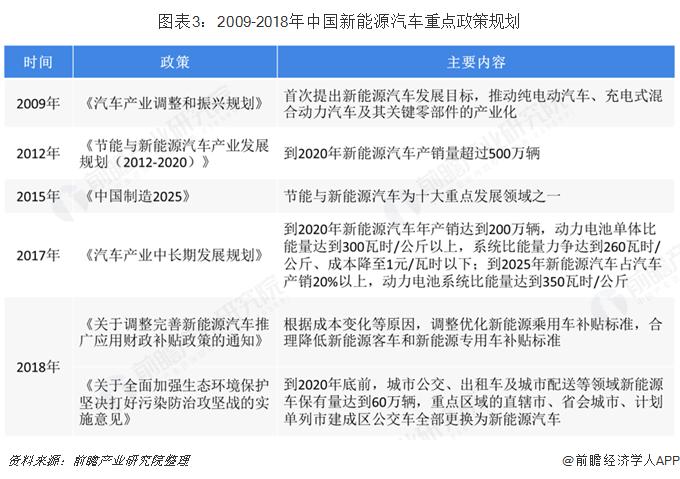 图表3:2009-2018年中国新能源汽车重点政策规划