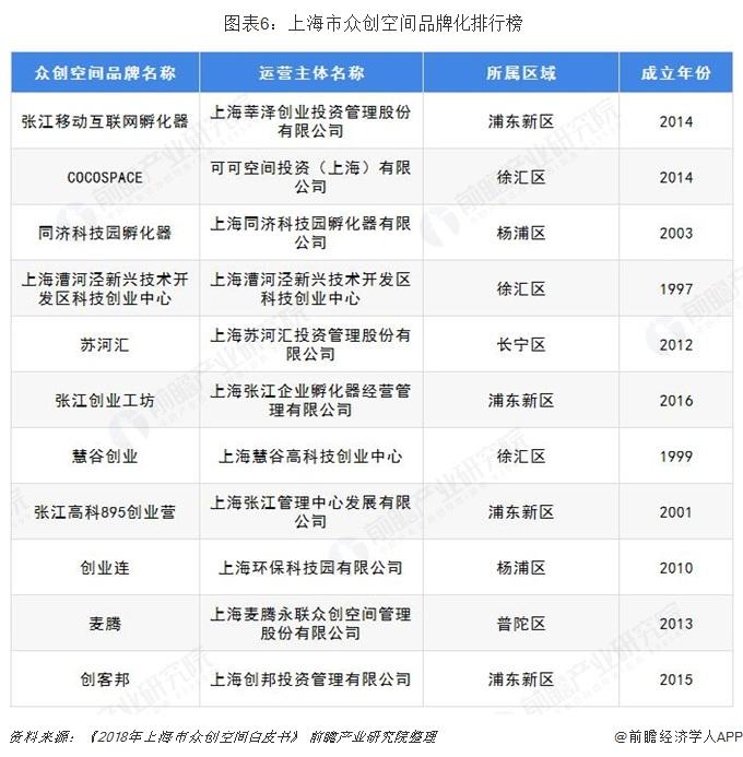 图表6:上海市众创空间品牌化排行榜