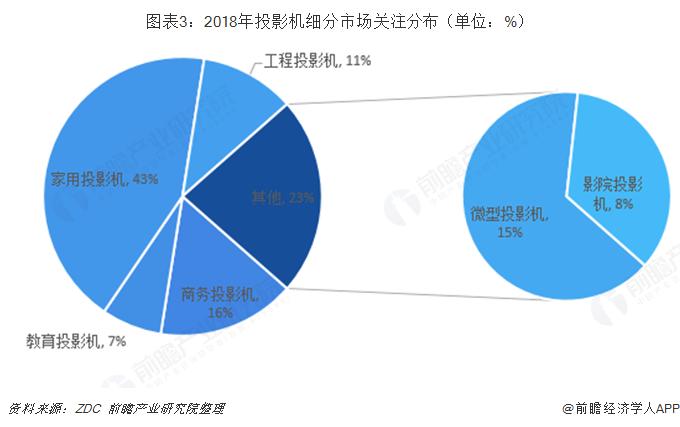 图表3:2018年投影机细分市场关注分布(单位:%)