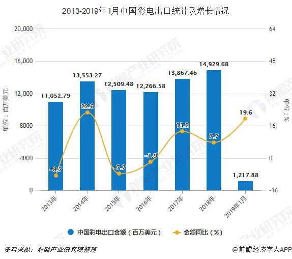 2013-2019年1月中国彩电出口统计及增长情况