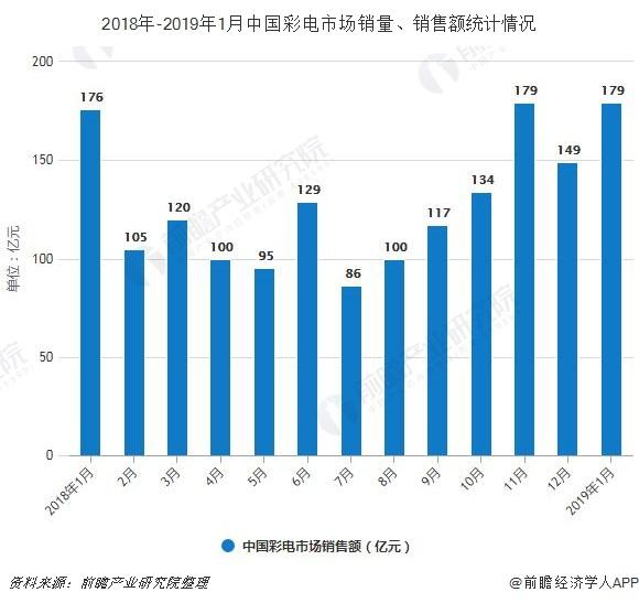 2018年-2019年1月中国彩电市场销量、销售额统计情况