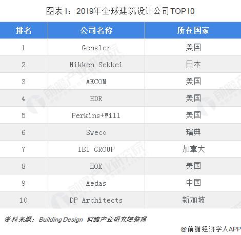 图表1:2019年全球建筑设计公司TOP10