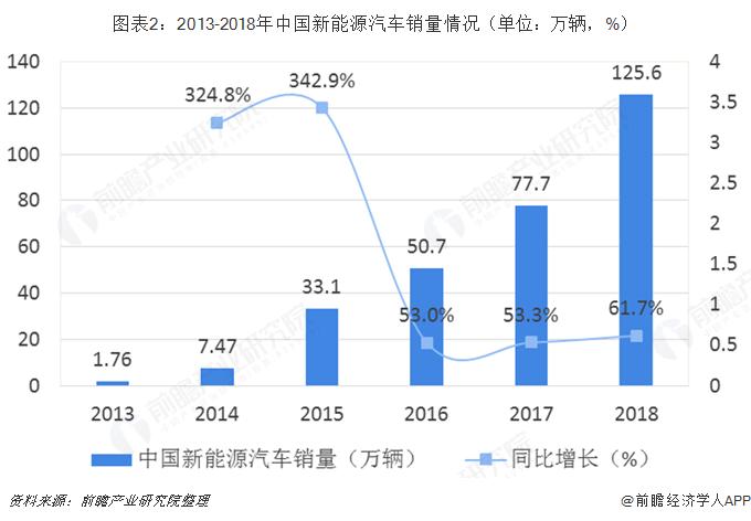 图表2:2013-2018年中国新能源汽车销量情况(单位?#21644;?#36742;,%)