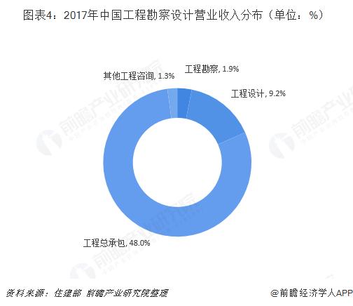 图表4:2017年中国工程勘察设计营业收入分布(单位:%)
