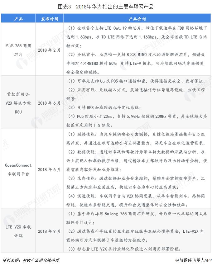 图表3:2018年华为推出的主要车联网产品