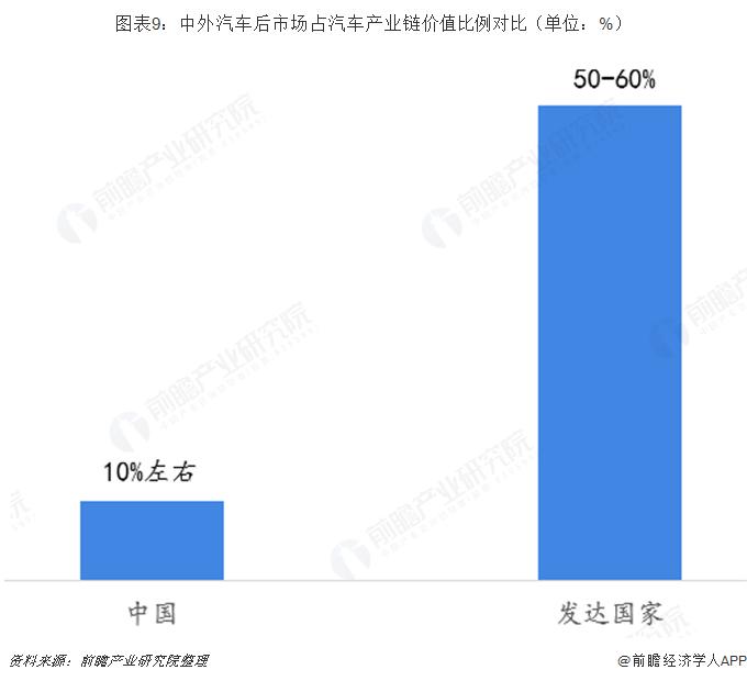 图表9:中外汽车后市场占汽车产业链价值比例?#21592;齲?#21333;位:%)