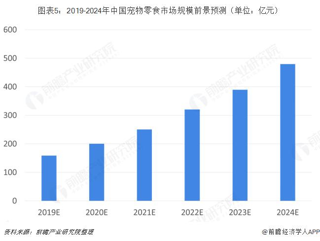 图表5:2019-2024年中国宠物零食市场规模前景预测(单位:亿元)