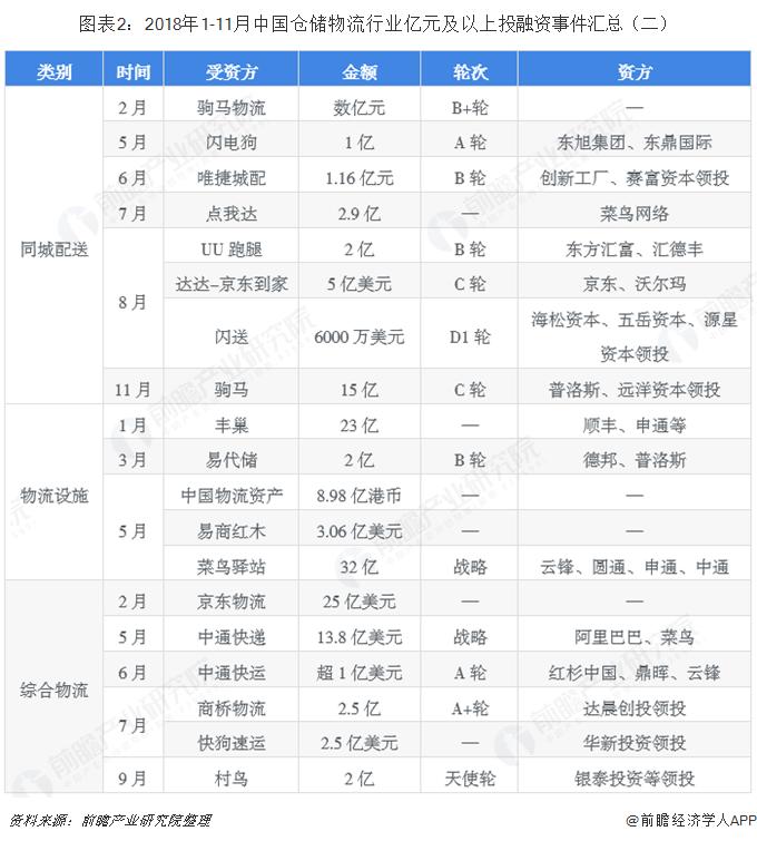 图表2:2018年1-11月中国仓储物流行业亿元及以上投融资?#24405;?#27719;总(二)