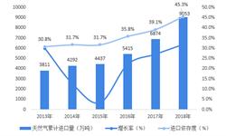 2018年天然气终端销售发展现状与市场前景分析 天然气供需缺口将持续扩大【组图】