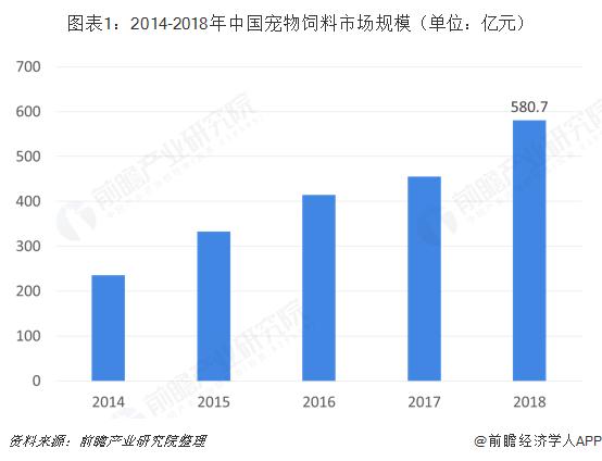 图表1:2014-2018年中国宠物饲料市场规模(单位:亿元)