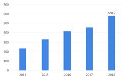 2018年<em>宠物</em><em>饲料</em>行业市场现状与发展趋势 消费升级推动<em>宠物</em>零食发展,市场规模逐步提升【组图】