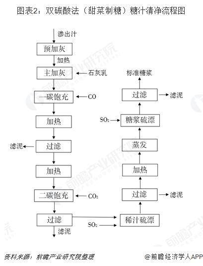 图表2:双碳酸法(甜菜制糖)糖汁清净流程图