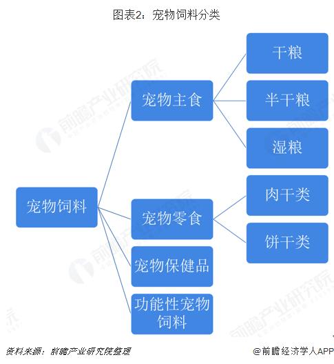 图表2:宠物饲料分类