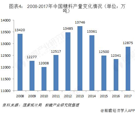 图表4: 2008-2017年中国糖料产量变化情况(单位?#21644;?#21544;)