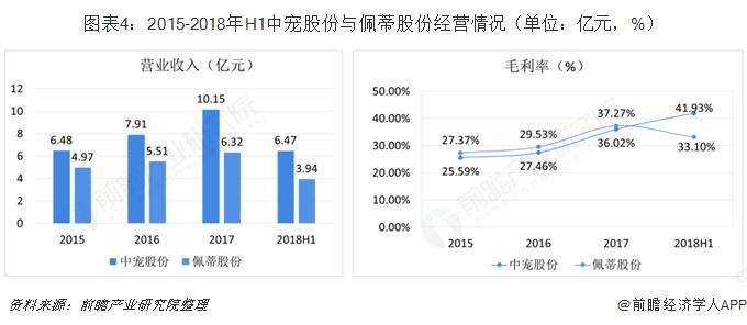 图表4:2015-2018年H1中宠股份与佩蒂股份经营情况(单位:亿元,%)