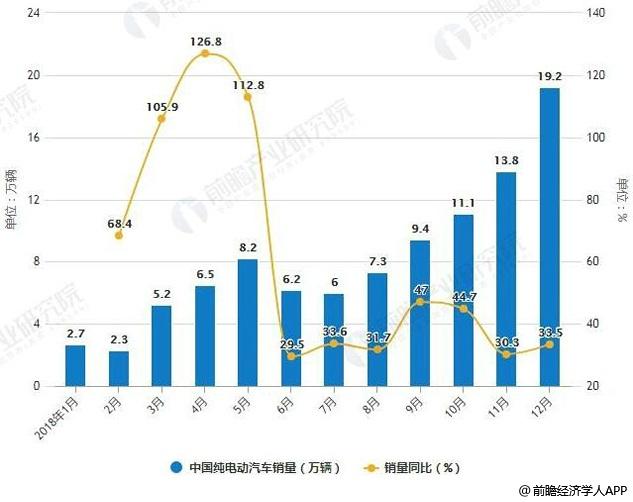 2018年1-12月中国纯电动汽车产销量统计及增长情况