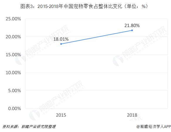 图表3:2015-2018年中国宠物零食占整体比变化(单位:%)