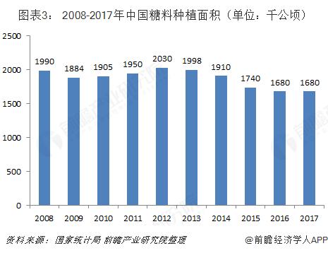 图表3: 2008-2017年中国糖料种植面积(单位:千公顷)