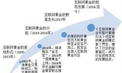 2018年互联网+黄金行业发展现状与市场前景分析 未来行业渗透率将不断提升【组图】