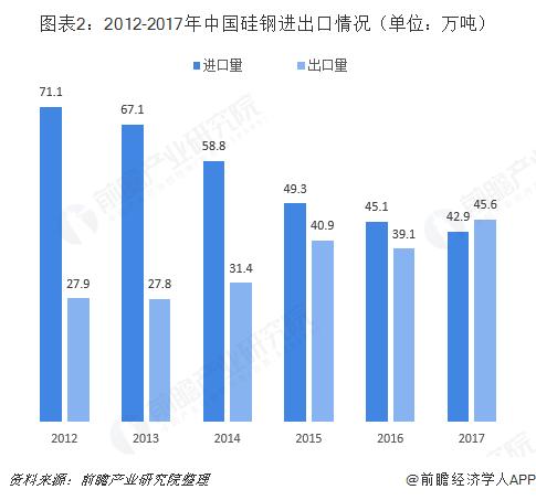 图表2:2012-2017年中国硅钢进出口情况(单位:万吨)