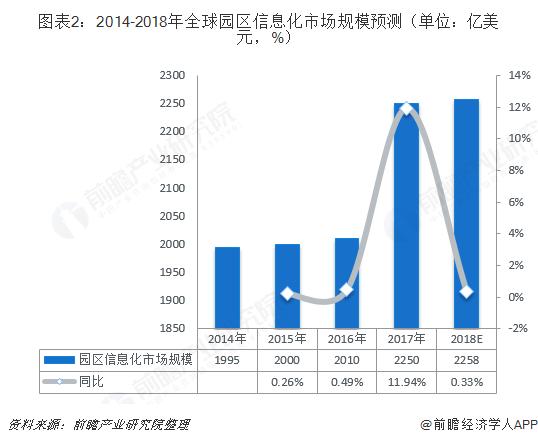 图表2:2014-2018年全球园区信息化市场规模预测(单位:亿美元,%)