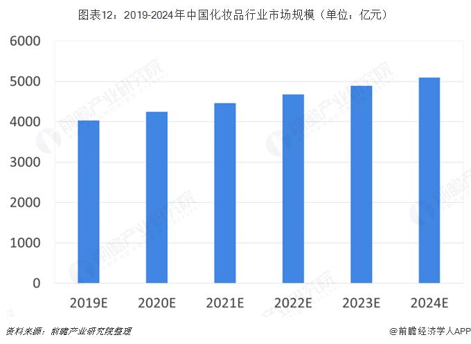 图表12:2019-2024年中国化妆品行业市场规模(单位:亿元)