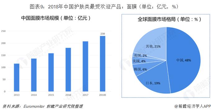 图表9:2018年中国护肤类最受欢迎产品:面膜(单位:亿元,%)