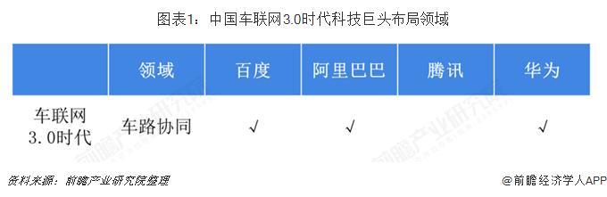 图表1:中国车联网3.0时代科技巨头布局领域