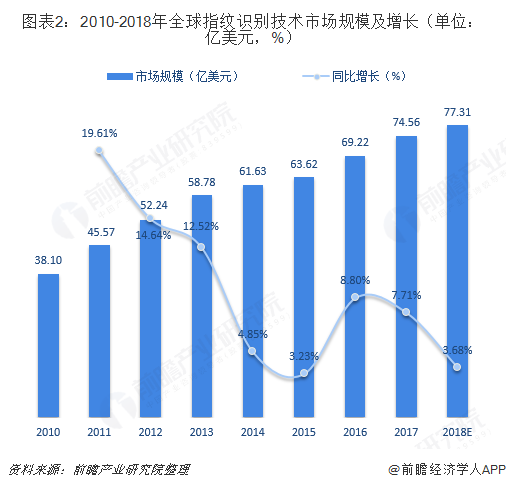 图表2:2010-2018年全球指纹识别技术市场规模及增长(单位:亿美元,%)